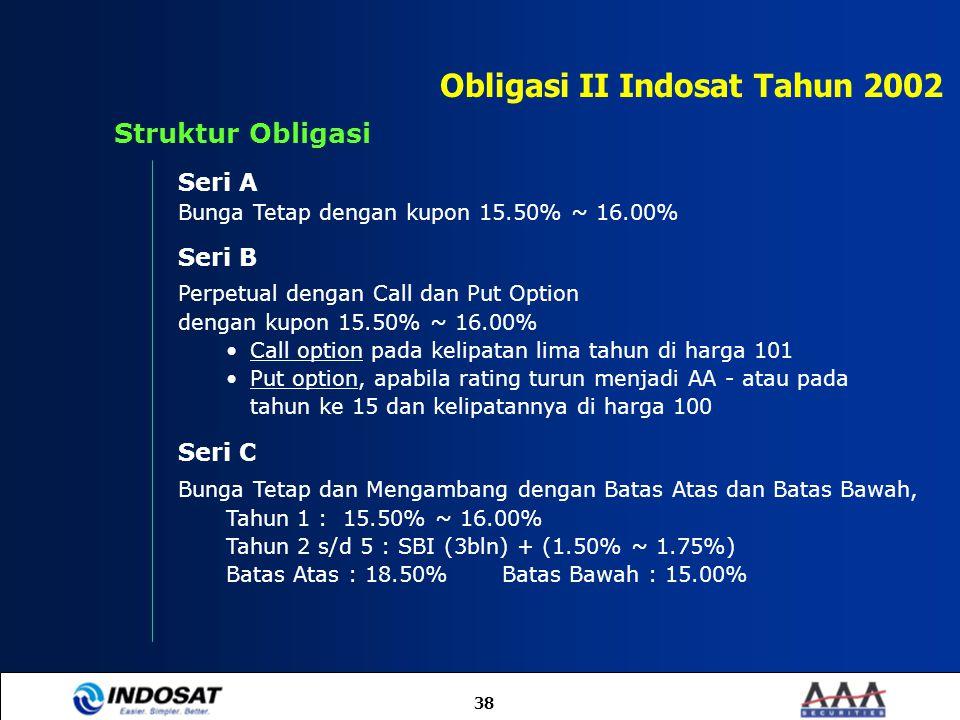 38 Seri B Perpetual dengan Call dan Put Option dengan kupon 15.50% ~ 16.00% Call option pada kelipatan lima tahun di harga 101 Put option, apabila rat