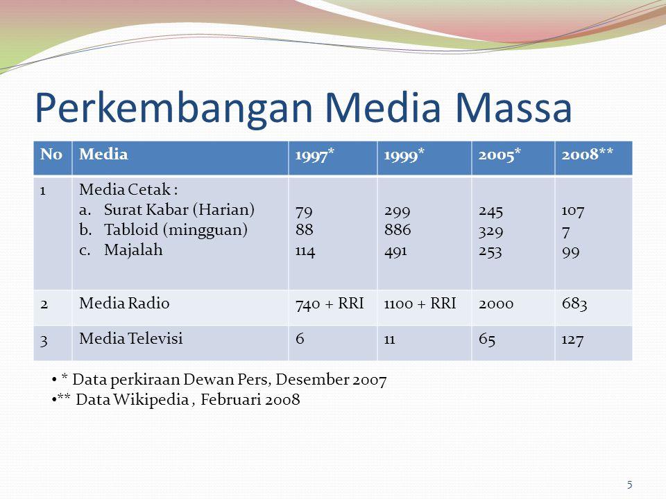 Perkembangan Media Massa NoMedia1997*1999*2005*2008** 1Media Cetak : a.Surat Kabar (Harian) b.Tabloid (mingguan) c.Majalah 79 88 114 299 886 491 245 3