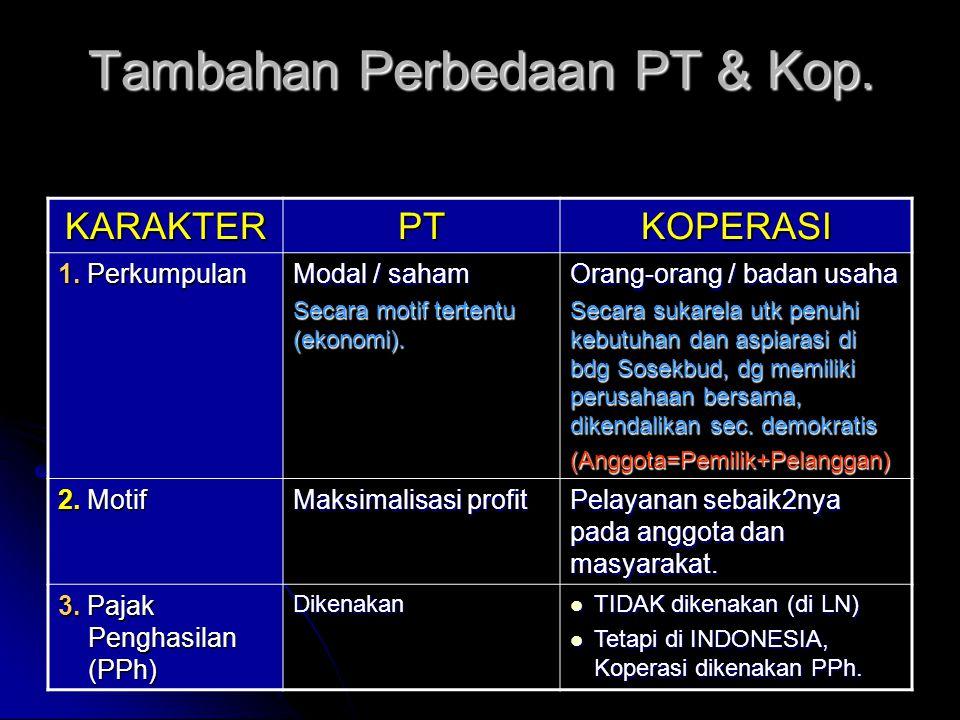 Tambahan Perbedaan PT & Kop. KARAKTERPTKOPERASI 1. Perkumpulan Modal / saham Secara motif tertentu (ekonomi). Orang-orang / badan usaha Secara sukarel