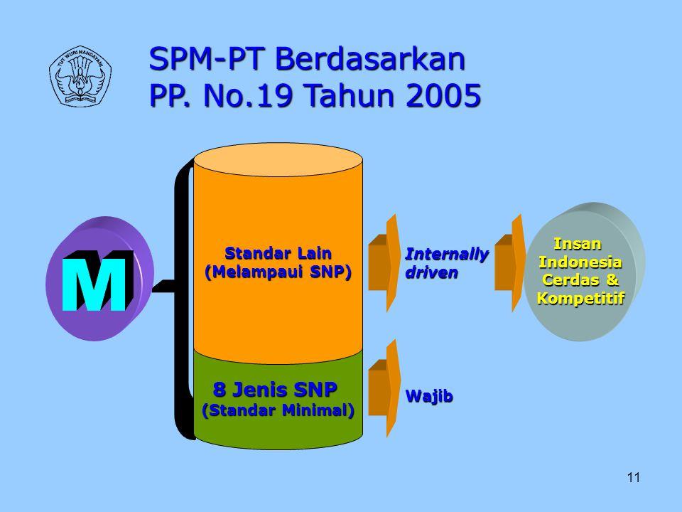11 8 Jenis SNP (Standar Minimal) Standar Lain (Melampaui SNP) Wajib Internallydriven InsanIndonesia Cerdas & Kompetitif SPM-PT Berdasarkan PP. No.19 T