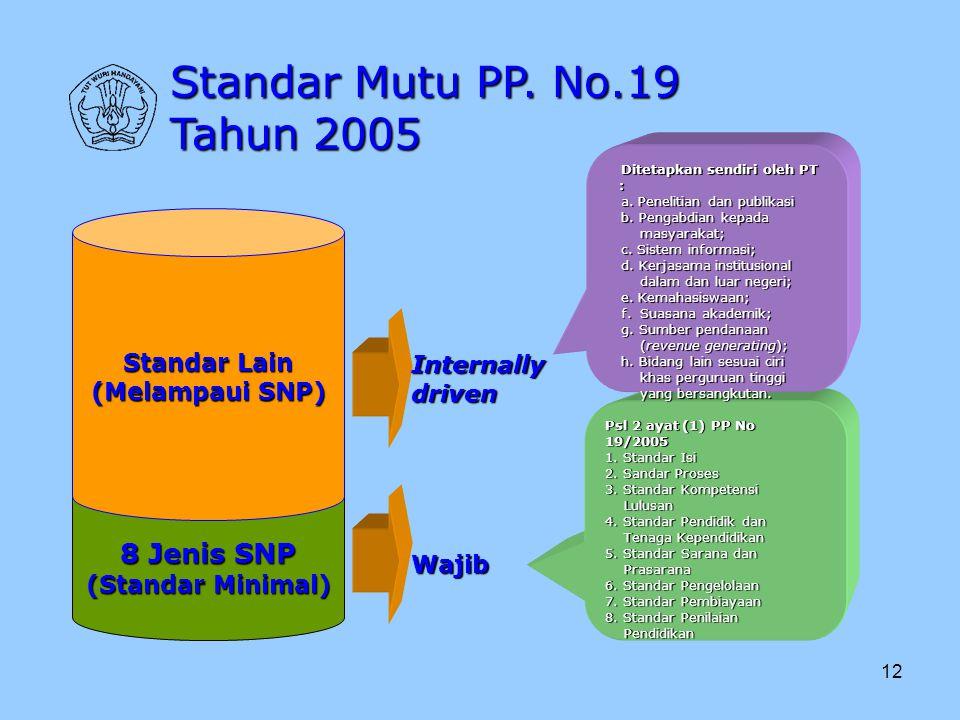 12 8 Jenis SNP (Standar Minimal) Standar Lain (Melampaui SNP) Wajib Internallydriven Psl 2 ayat (1) PP No 19/2005 1. Standar Isi 2. Sandar Proses 3. S