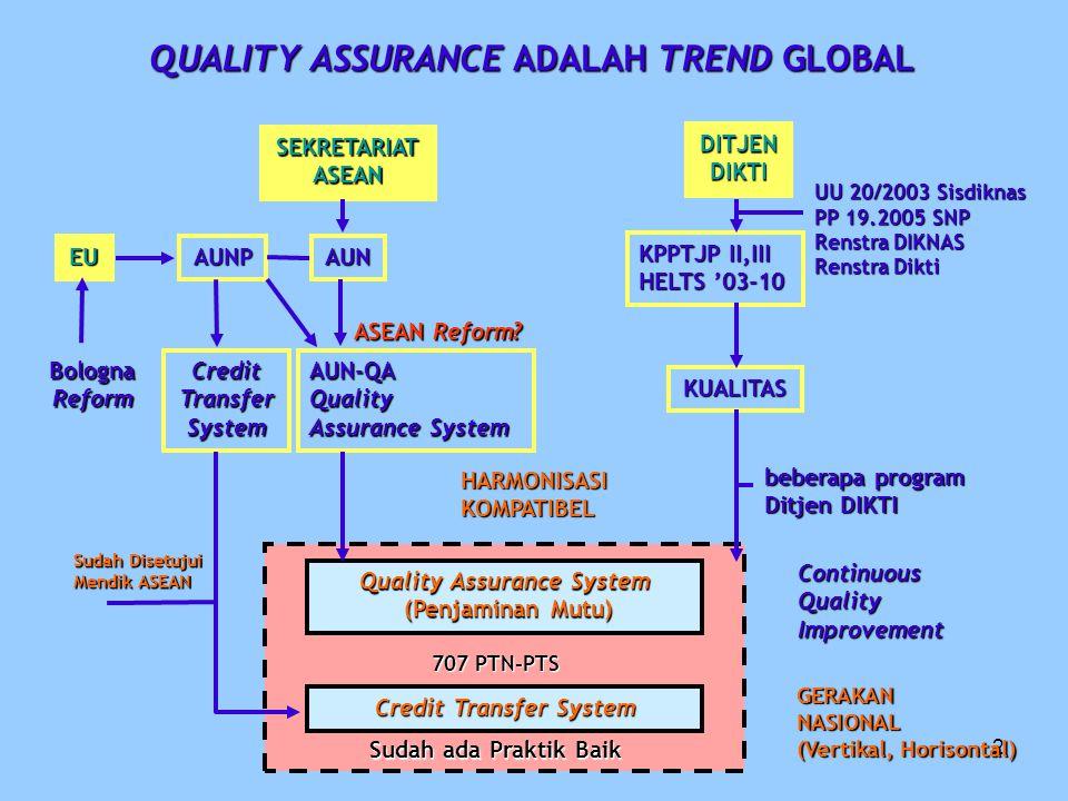 3 Continuous Quality Improvement Terintegrasi Quality Assurance System (QAS) and Credit Transfer System (CTS) Ditjen DIKTI Quality PP 19/2005 tentang SNP, Renstra Diknas, Renstra Dikti, National Qualification Framework (NQF) Perundang-undangan Kebijakan Nasional Continuous Quality Improvement BenchmarkingStandar Standar InternasionalStandar Internasional AUNP StandarAUNP Standar SNPSNP Quality Perguruan Tinggi Meningkatkan daya saing melalui keunggulan masing- masing programMeningkatkan daya saing melalui keunggulan masing- masing program Mencapai kesehatan organisasiMencapai kesehatan organisasi Otonomi/Desentralisasi (SADA)Otonomi/Desentralisasi (SADA) ImprovementRecognitionAccountability Quality Assurance System Credit Transfer System Internal Quality Assurance & External Peer AssesmentInternal Quality Assurance & External Peer AssesmentInternal Quality Assurance & External Peer AssesmentInternal Quality Assurance & External Peer Assesment External Quality Assurance/AccreditationExternal Quality Assurance/AccreditationExternal Quality Assurance/AccreditationExternal Quality Assurance/Accreditation Kompetensi (inti dan individu)Kompetensi (inti dan individu)Kompetensi (inti dan individu)Kompetensi (inti dan individu) Kurikulum (credit accumulation)Kurikulum (credit accumulation)Kurikulum (credit accumulation)Kurikulum (credit accumulation) Student Centered System (SCL & Student Career Decision)Student Centered System (SCL & Student Career Decision)Student Centered System (SCL & Student Career Decision)Student Centered System (SCL & Student Career Decision) Bimbingan AkademikBimbingan AkademikBimbingan AkademikBimbingan Akademik Networking/assessmentNetworking/assessmentNetworking/assessment Common System/StandardCommon System/StandardCommon System/StandardCommon System/Standard Sistem Transfer Kredit PT Sistem Transfer Kredit PT Kontrol dengan HORISONTAL VERTIKAL SPMPT BAN - PT, lainnya STKPT PERIJINAN