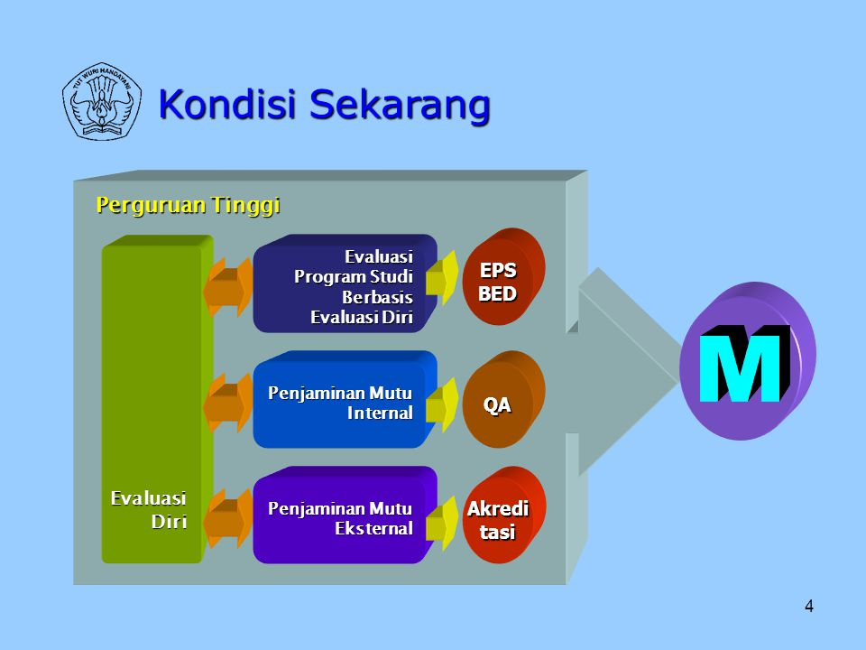 5 Kondisi Yang Direncanakan Pangkalan Data Perguruan Tinggi (PDPT) Penjaminan Mutu Eksternal(PME) Perguruan Tinggi Penjaminan Mutu Internal(PMI)