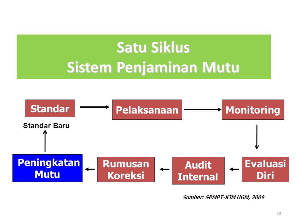 25 FUNGSI SISTEM PENJAMINAN MUTU INTERNAL Untuk mengawal agar butir-butir MUTU (standar – kriteria) Pengelolaan perguruan tinggi dapat dirumuskan dan dilaksanakan secara konsisten dan ditingkatkan terus-menerus Sumber: KJM UGM, 2006