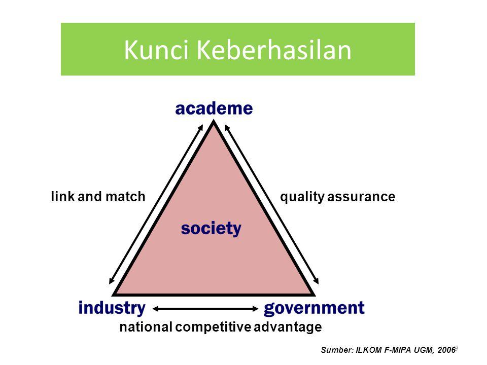 8 Paradigma Pendidikan Tinggi Quality AutonomyAccountability EvaluationAccreditation 1.Kualitas 2.Otonomi 3.Akuntabilitas 4.Akreditasi 5.Evaluasi Dikti, 2000