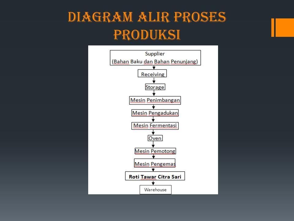 Diagram alir proses produksi Warehouse