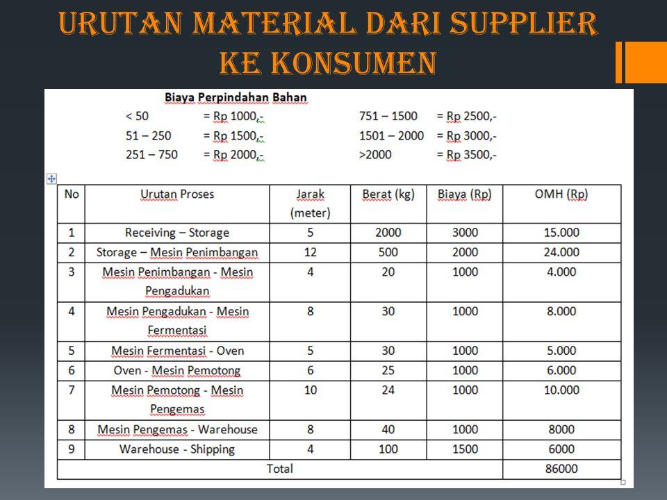 Urutan Material dari Supplier ke Konsumen