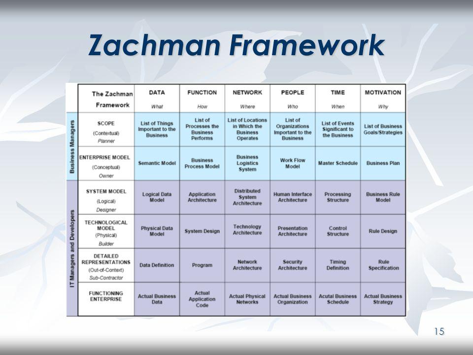 15 Zachman Framework