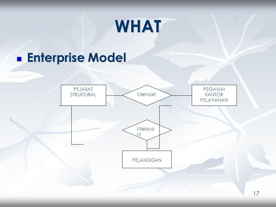 17 WHAT Enterprise Model Enterprise Model PEJABAT STRUKTURAL Mencari PEGAWAI KANTOR PELAYANAN Melaya ni PELANGGAN