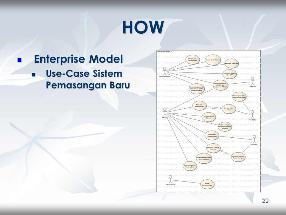 22 HOW Enterprise Model Enterprise Model Use-Case Sistem Pemasangan Baru Use-Case Sistem Pemasangan Baru