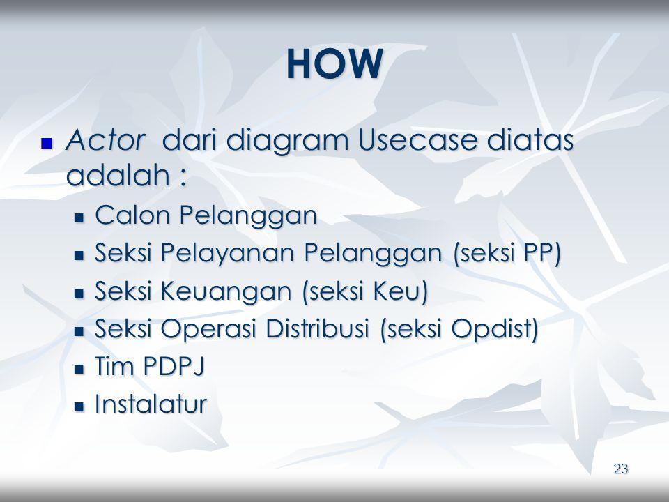 23 HOW Actor dari diagram Usecase diatas adalah : Actor dari diagram Usecase diatas adalah : Calon Pelanggan Calon Pelanggan Seksi Pelayanan Pelanggan (seksi PP) Seksi Pelayanan Pelanggan (seksi PP) Seksi Keuangan (seksi Keu) Seksi Keuangan (seksi Keu) Seksi Operasi Distribusi (seksi Opdist) Seksi Operasi Distribusi (seksi Opdist) Tim PDPJ Tim PDPJ Instalatur Instalatur