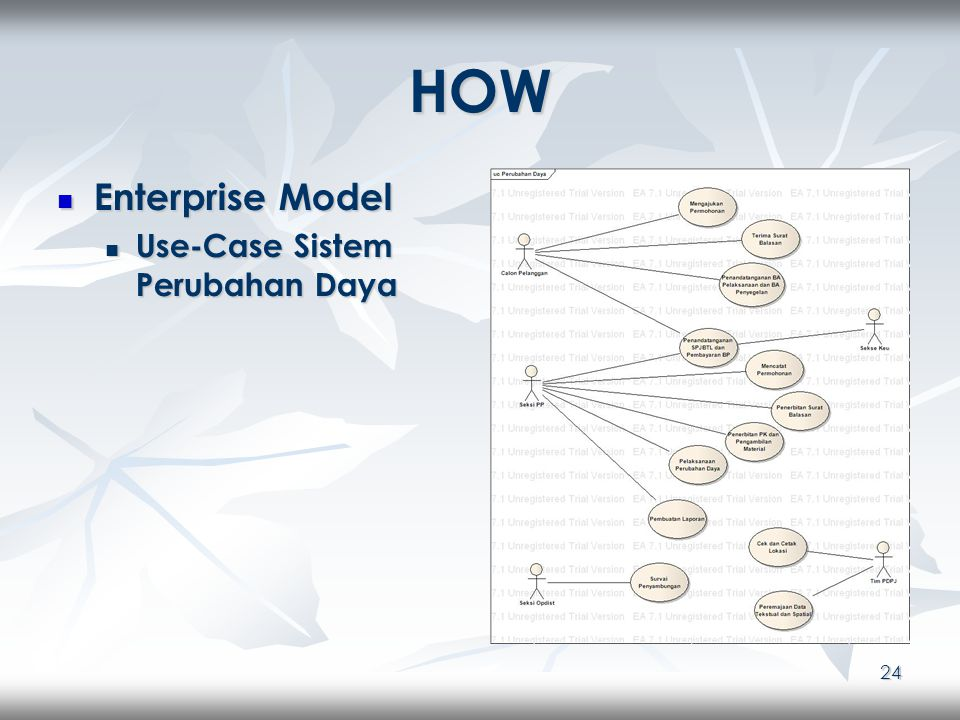 24 HOW Enterprise Model Enterprise Model Use-Case Sistem Perubahan Daya Use-Case Sistem Perubahan Daya