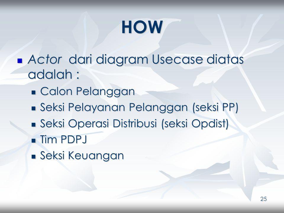 25 HOW Actor dari diagram Usecase diatas adalah : Actor dari diagram Usecase diatas adalah : Calon Pelanggan Calon Pelanggan Seksi Pelayanan Pelanggan (seksi PP) Seksi Pelayanan Pelanggan (seksi PP) Seksi Operasi Distribusi (seksi Opdist) Seksi Operasi Distribusi (seksi Opdist) Tim PDPJ Tim PDPJ Seksi Keuangan Seksi Keuangan