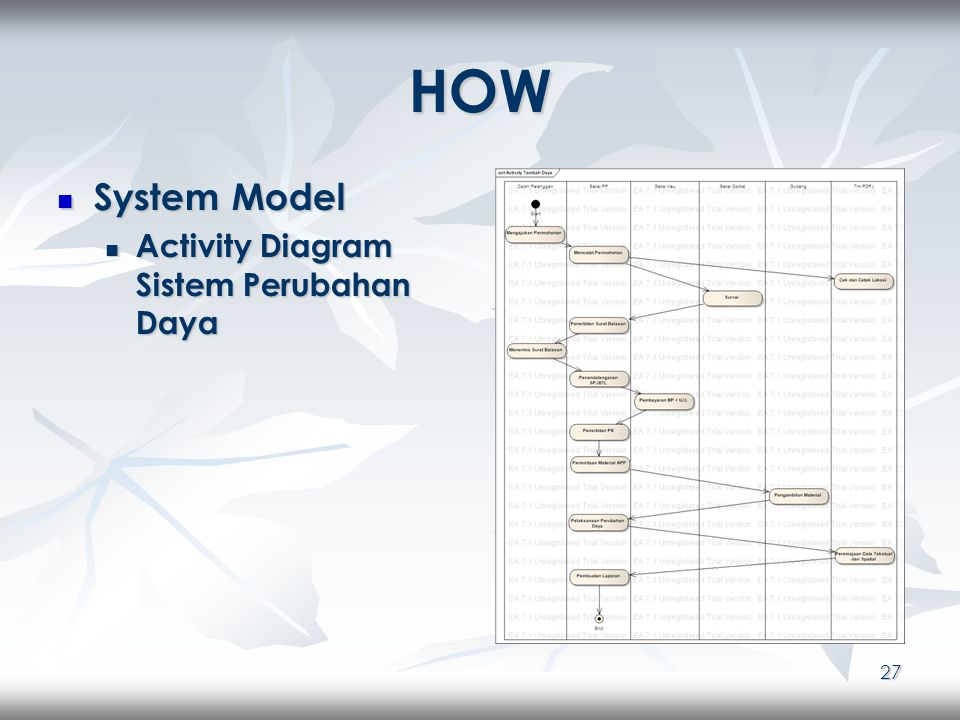 27 HOW System Model System Model Activity Diagram Sistem Perubahan Daya Activity Diagram Sistem Perubahan Daya