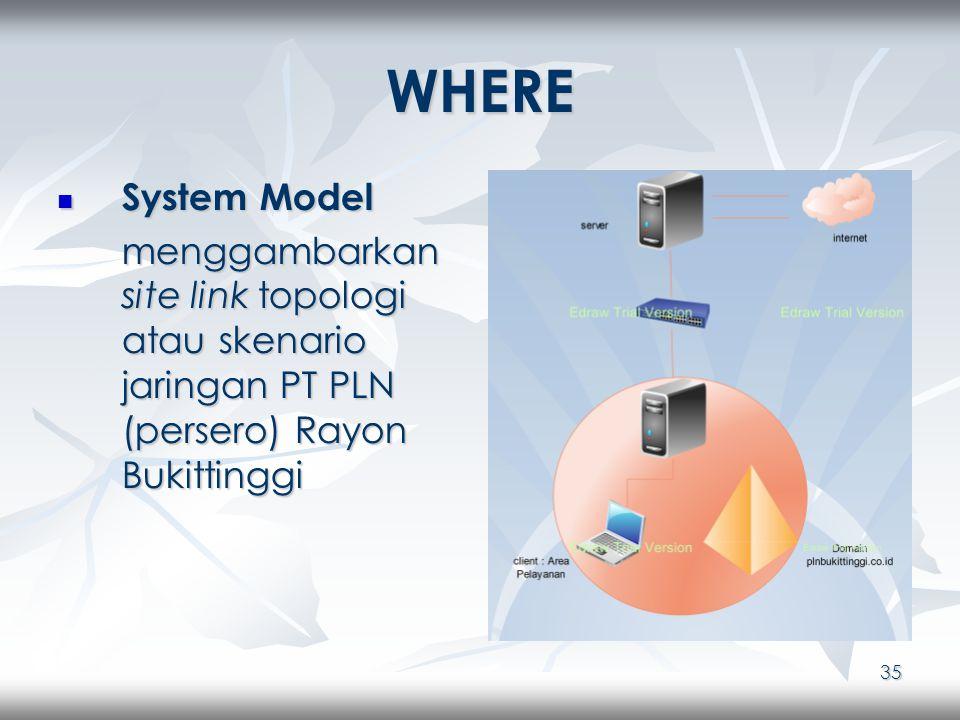35 WHERE System Model System Model menggambarkan site link topologi atau skenario jaringan PT PLN (persero) Rayon Bukittinggi