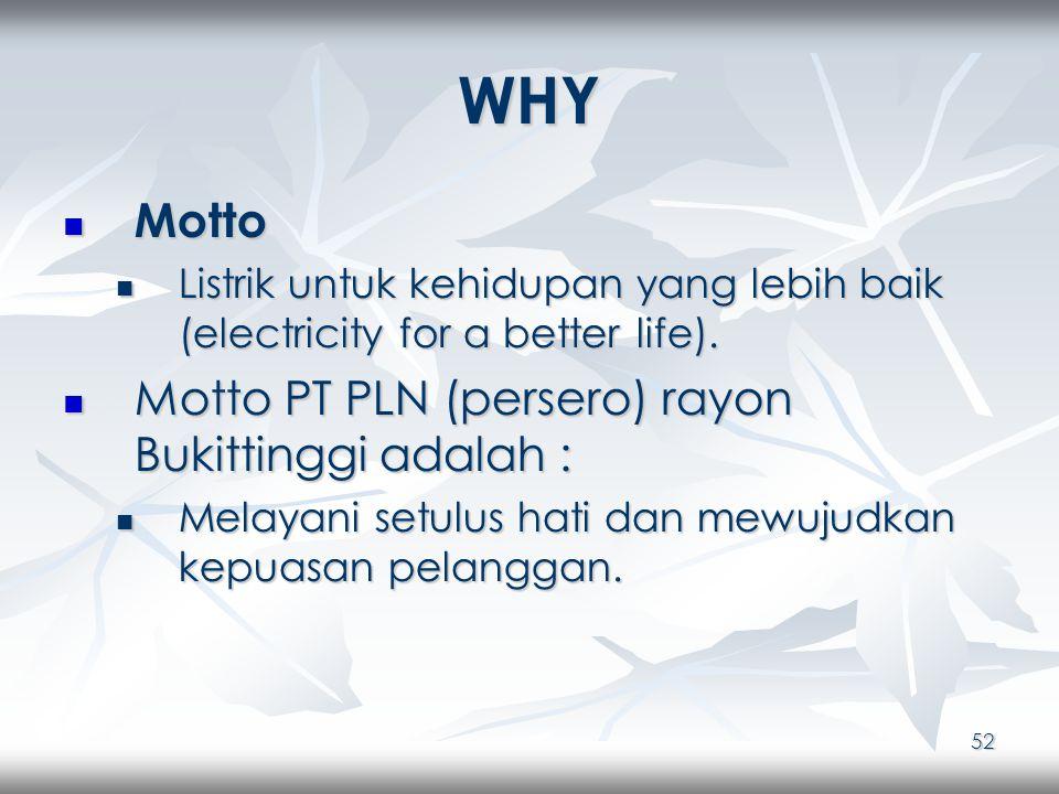 52 WHY Motto Motto Listrik untuk kehidupan yang lebih baik (electricity for a better life).