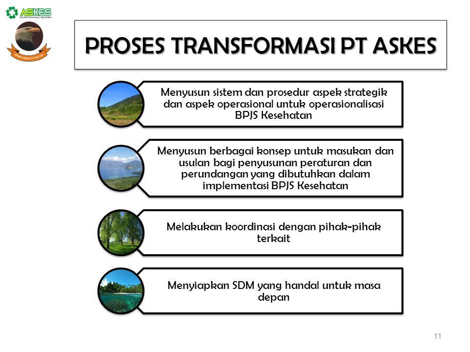 PROSES TRANSFORMASI PT ASKES Menyusun sistem dan prosedur aspek strategik dan aspek operasional untuk operasionalisasi BPJS Kesehatan Menyusun berbagai konsep untuk masukan dan usulan bagi penyusunan peraturan dan perundangan yang dibutuhkan dalam implementasi BPJS Kesehatan Melakukan koordinasi dengan pihak-pihak terkait Menyiapkan SDM yang handal untuk masa depan 11