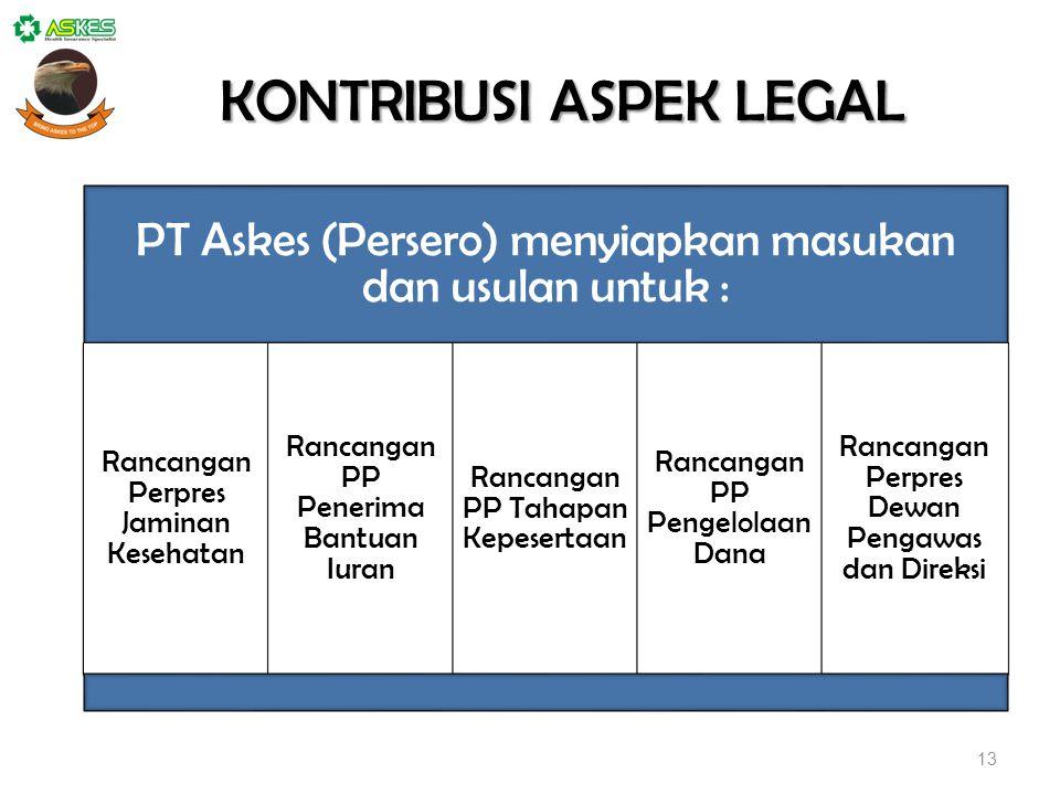 KONTRIBUSI ASPEK LEGAL PT Askes (Persero) menyiapkan masukan dan usulan untuk : Rancangan Perpres Jaminan Kesehatan Rancangan PP Penerima Bantuan Iuran Rancangan PP Tahapan Kepesertaan Rancangan PP Pengelolaan Dana Rancangan Perpres Dewan Pengawas dan Direksi 13