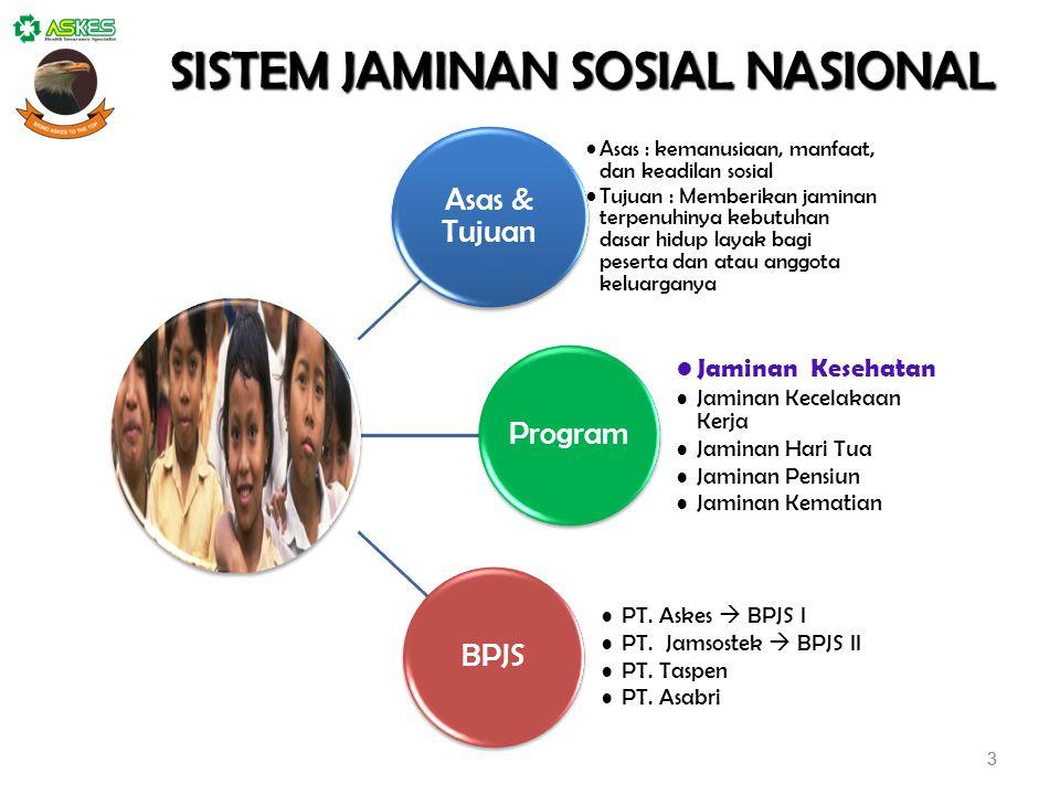 3 SISTEM JAMINAN SOSIAL NASIONAL 3 Asas & Tujuan Asas : kemanusiaan, manfaat, dan keadilan sosial Tujuan : Memberikan jaminan terpenuhinya kebutuhan d