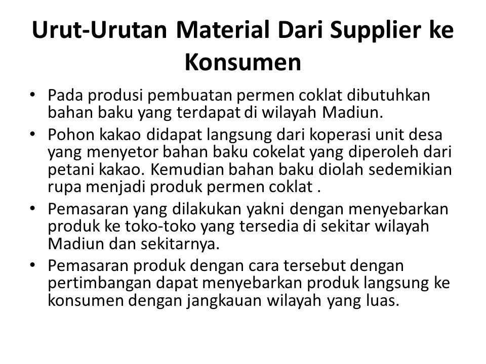 Urut-Urutan Material Dari Supplier ke Konsumen Pada produsi pembuatan permen coklat dibutuhkan bahan baku yang terdapat di wilayah Madiun.
