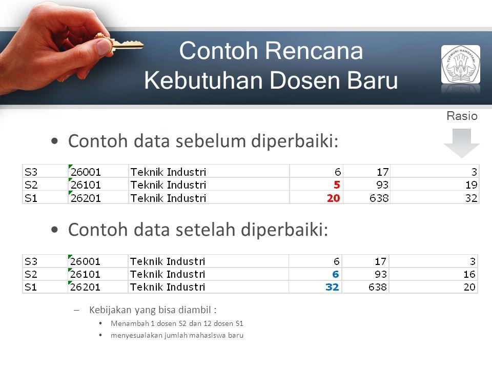 Contoh Rencana Kebutuhan Dosen Baru Contoh data sebelum diperbaiki: Contoh data setelah diperbaiki: –Kebijakan yang bisa diambil : Menambah 1 dosen S2
