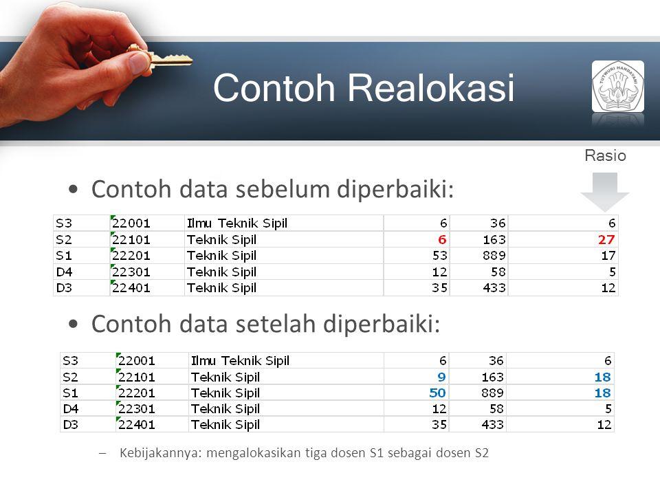 Contoh Realokasi Contoh data sebelum diperbaiki: Contoh data setelah diperbaiki: –Kebijakannya: mengalokasikan tiga dosen S1 sebagai dosen S2 Rasio