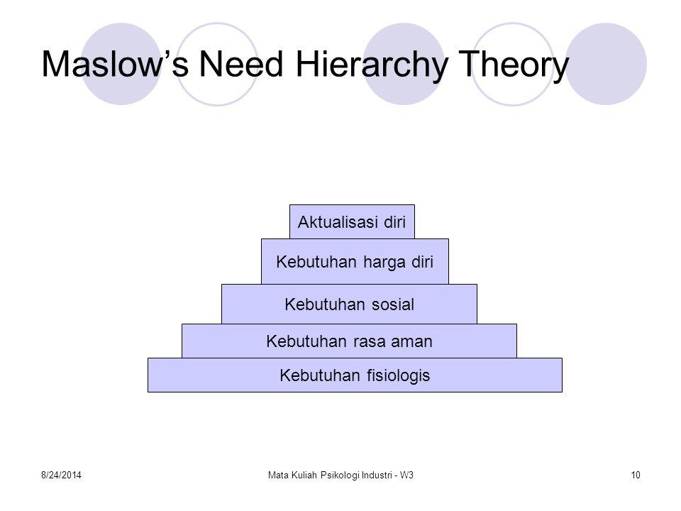 8/24/2014Mata Kuliah Psikologi Industri - W310 Maslow's Need Hierarchy Theory Kebutuhan fisiologis Kebutuhan rasa aman Kebutuhan sosial Kebutuhan harg