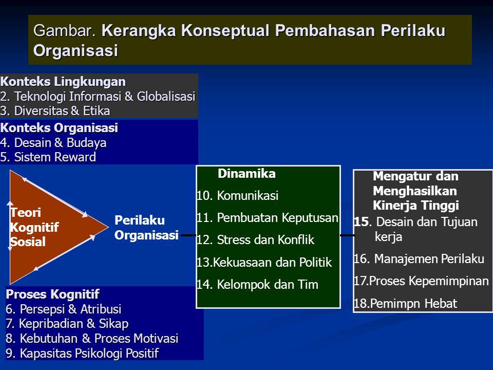 Gambar. Kerangka Konseptual Pembahasan Perilaku Organisasi Konteks Lingkungan 2. Teknologi Informasi & Globalisasi 3. Diversitas & Etika Konteks Organ