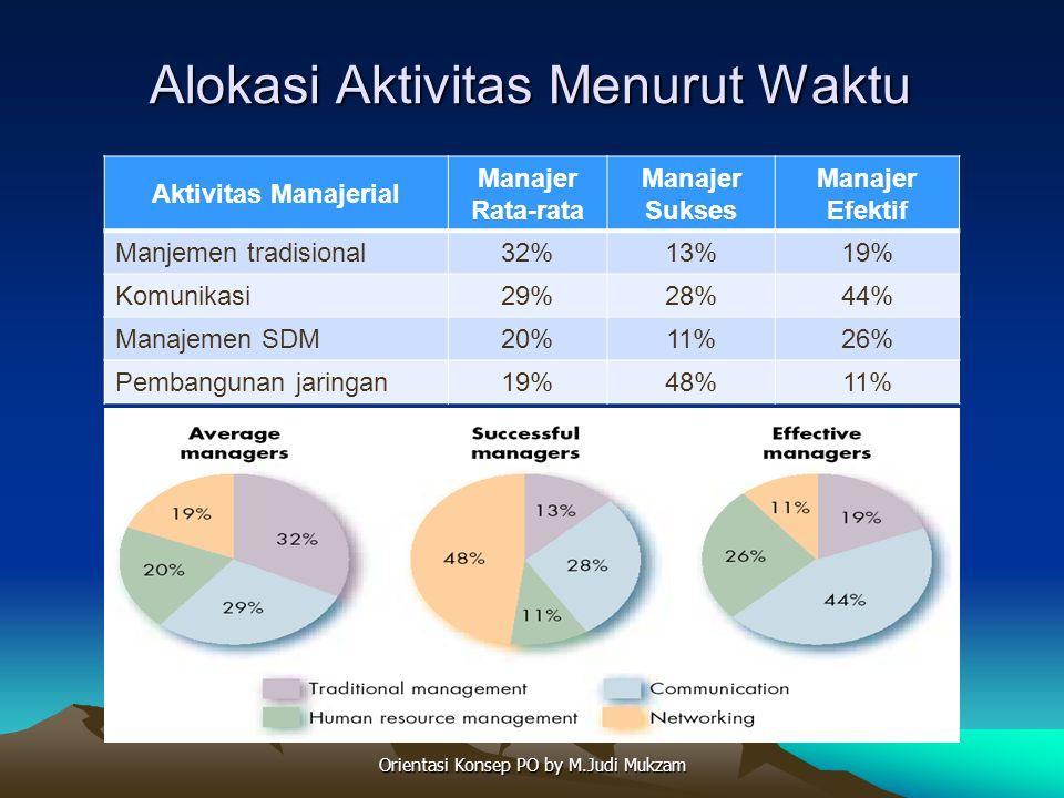 Alokasi Aktivitas Menurut Waktu Aktivitas Manajerial Manajer Rata-rata Manajer Sukses Manajer Efektif Manjemen tradisional32%13%19% Komunikasi29%28%44