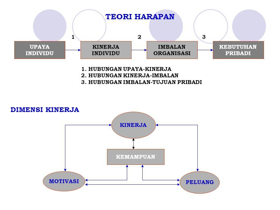 TEORI HARAPAN 1 2 3 UPAYA INDIVIDU KEBUTUHAN PRIBADI IMBALAN ORGANISASI KINERJA INDIVIDU 1. HUBUNGAN UPAYA-KINERJA 2. HUBUNGAN KINERJA-IMBALAN 3. HUBU