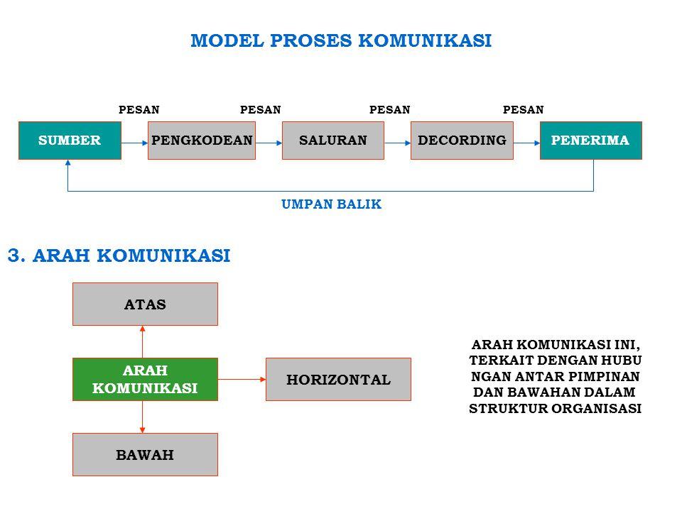 MODEL PROSES KOMUNIKASI PESAN PESAN PESAN PESAN UMPAN BALIK 3.