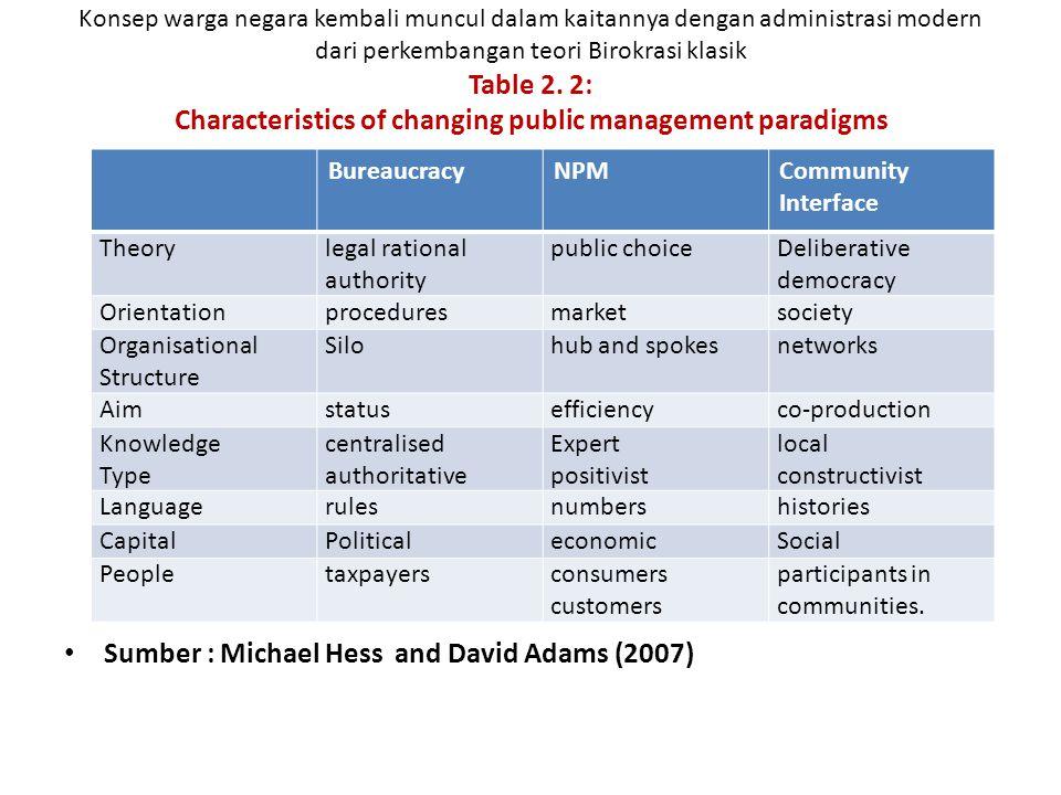 Konsep warga negara kembali muncul dalam kaitannya dengan administrasi modern dari perkembangan teori Birokrasi klasik Table 2.