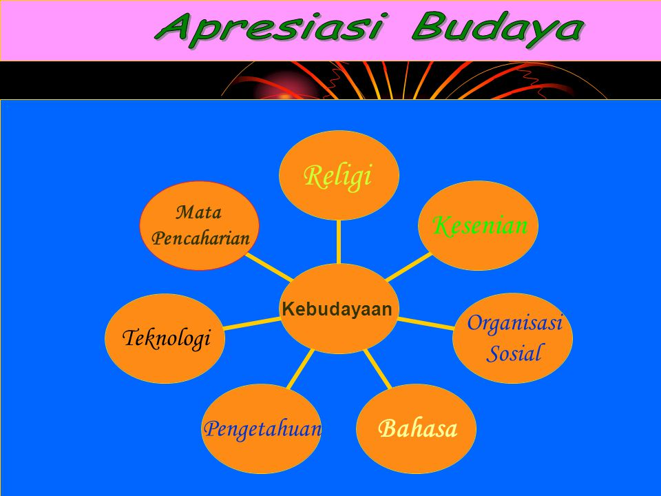 Kebudayaan ReligiKesenian Organisasi Sosial BahasaPengetahuanTeknologi Mata Pencaharian