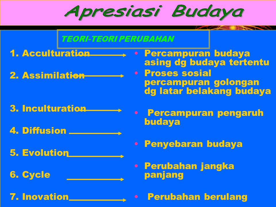 TEORI-TEORI PERUBAHAN 1. Acculturation 2. Assimilation 3. Inculturation 4. Diffusion 5. Evolution 6. Cycle 7. Inovation Percampuran budaya asing dg bu