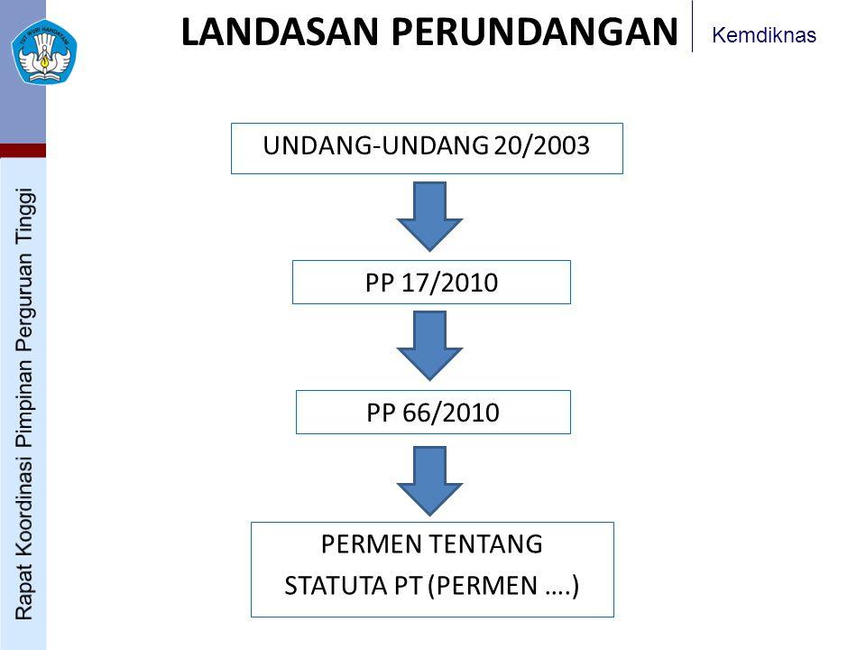 Kemdiknas LANDASAN PERUNDANGAN UNDANG-UNDANG 20/2003 PP 66/2010 PP 17/2010 PERMEN TENTANG STATUTA PT (PERMEN ….)