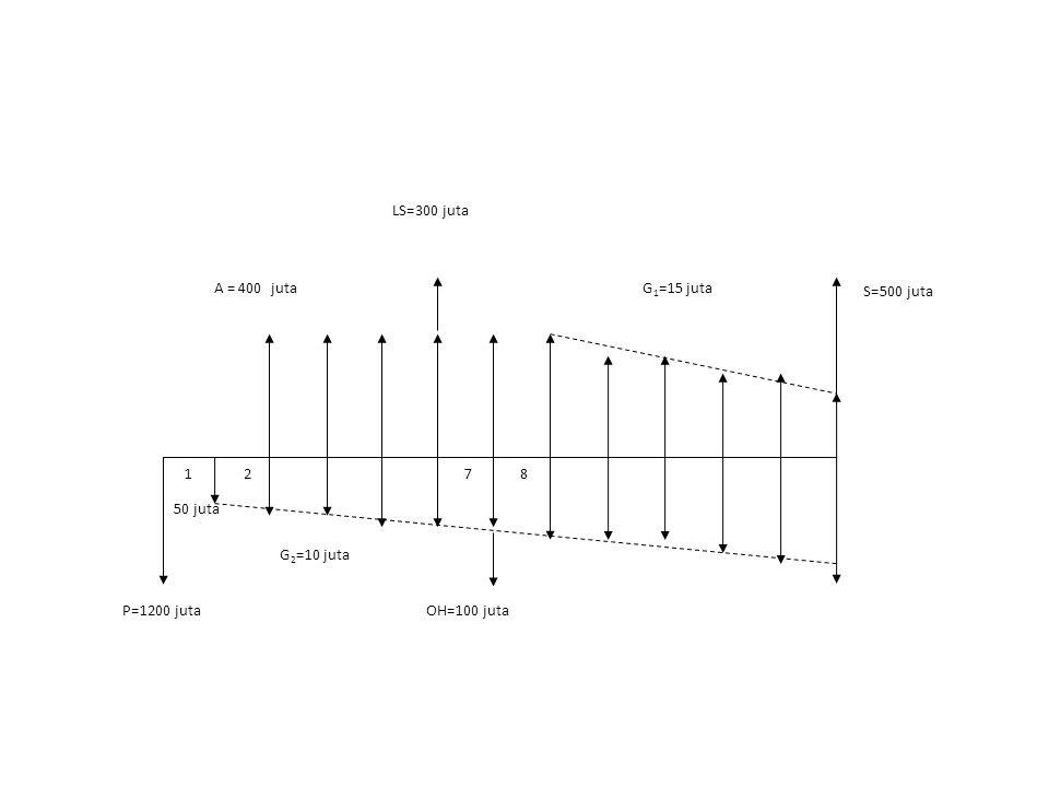 NPW = -I + A b (P/A,I*,11)(P/F,I*, 1) – G 1 (P/G,I*,6)(P/F,I*,6) + Ls(P/F,I*,6) + S(P/F,I*,12) – A C (P/A,I*,12) –G 2 (P/G,I*,12) – OH(P/F,I*,7)