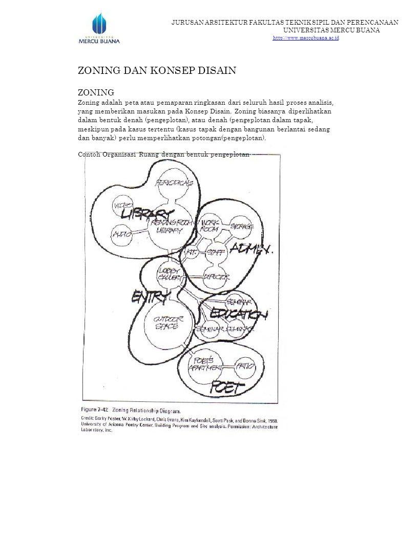 JURUSAN ARSITEKTUR FAKULTAS TEKNIK SIPIL DAN PERENCANAAN UNIVERSITAS MERCU BUANA http://www.mercubuana.ac.id ZONING DAN KONSEP DISAIN ZONING Zoning adalah peta atau pemaparan ringkasan dari seluruh hasil proses analisis, yang memberikan masukan pada Konsep Disain.