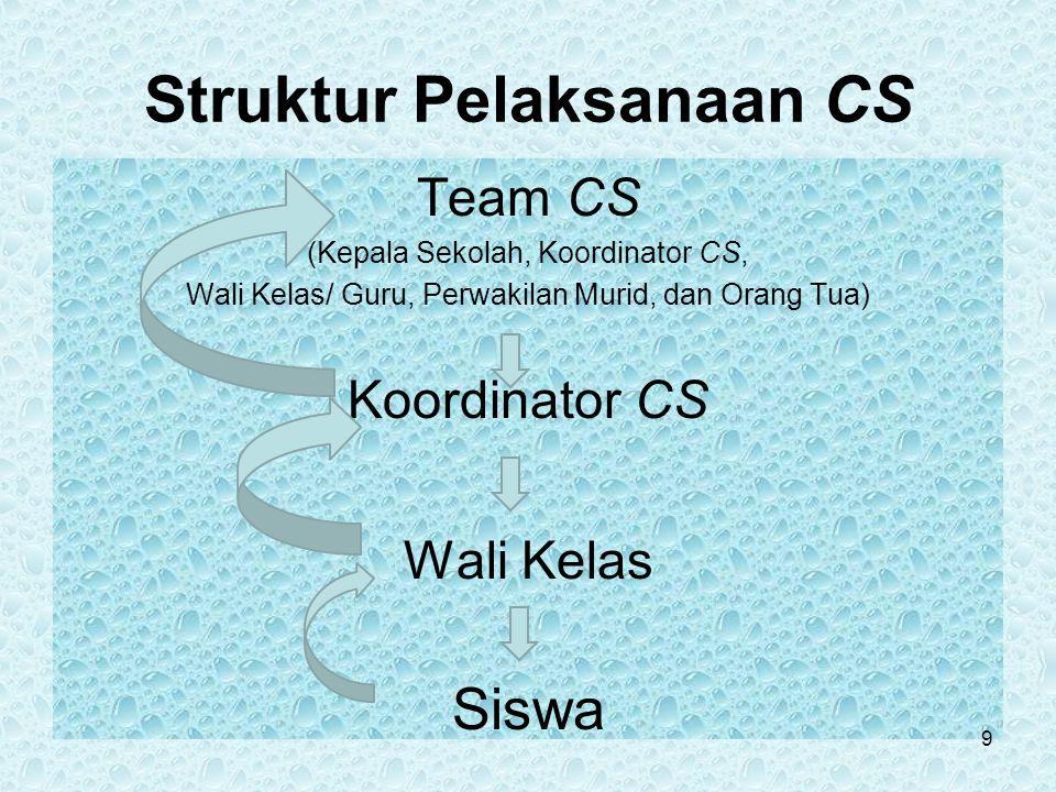 Struktur Pelaksanaan CS Team CS (Kepala Sekolah, Koordinator CS, Wali Kelas/ Guru, Perwakilan Murid, dan Orang Tua) Koordinator CS Wali Kelas Siswa 9