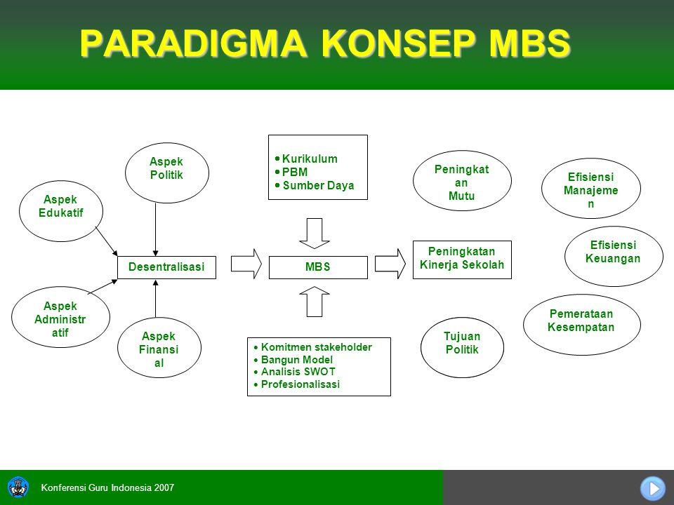 Konferensi Guru Indonesia 2007 PARADIGMA KONSEP MBS MBS  Kurikulum  PBM  Sumber Daya  Komitmen stakeholder  Bangun Model  Analisis SWOT  Profes