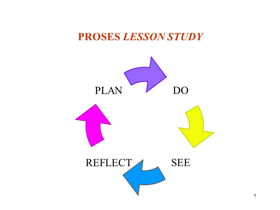 7 PROSES LESSON STUDY DO SEEREFLECT PLAN