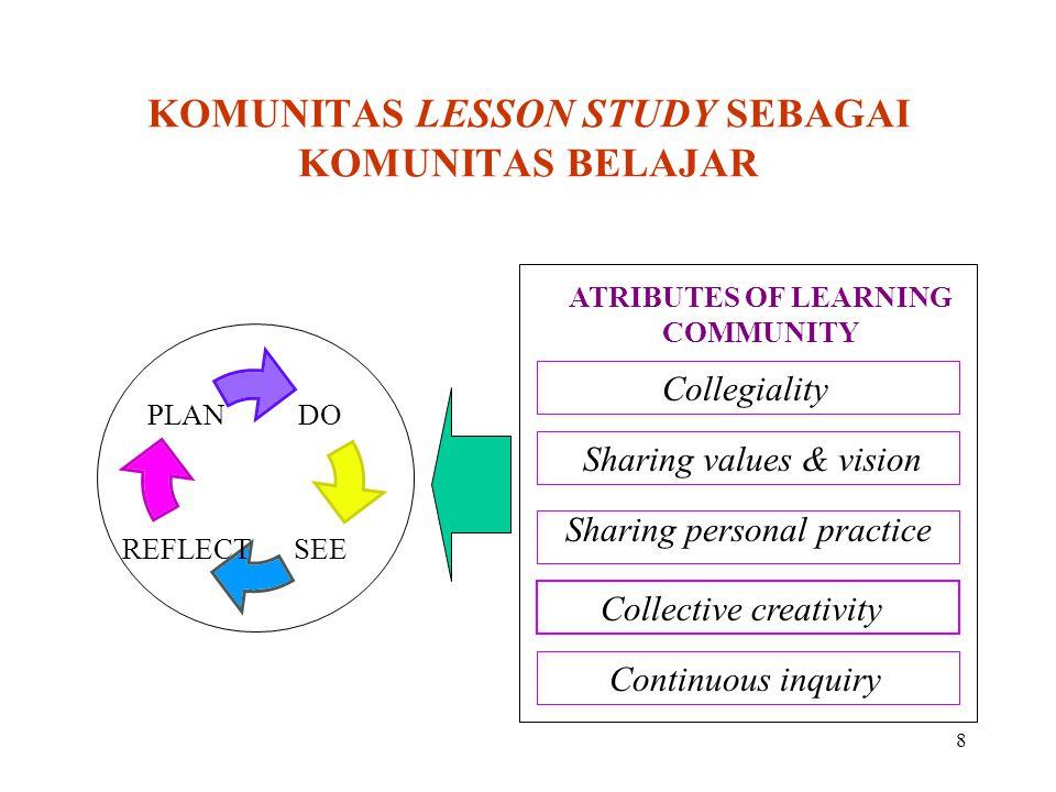 8 KOMUNITAS LESSON STUDY SEBAGAI KOMUNITAS BELAJAR Collegiality Sharing values & vision Collective creativity Sharing personal practice Continuous inq