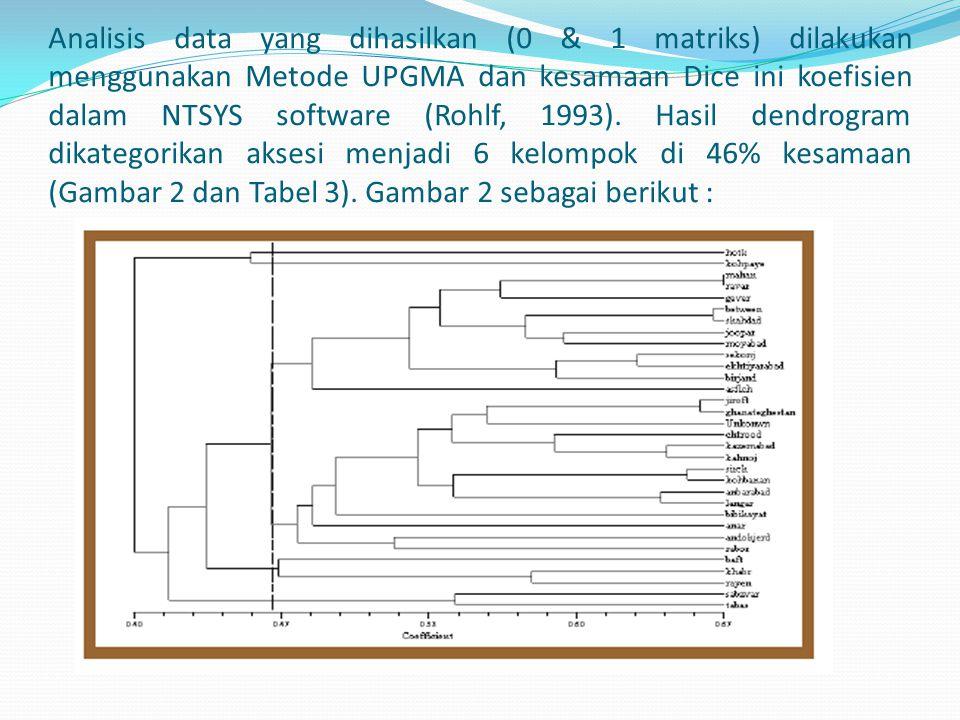 Analisis data yang dihasilkan (0 & 1 matriks) dilakukan menggunakan Metode UPGMA dan kesamaan Dice ini koefisien dalam NTSYS software (Rohlf, 1993).