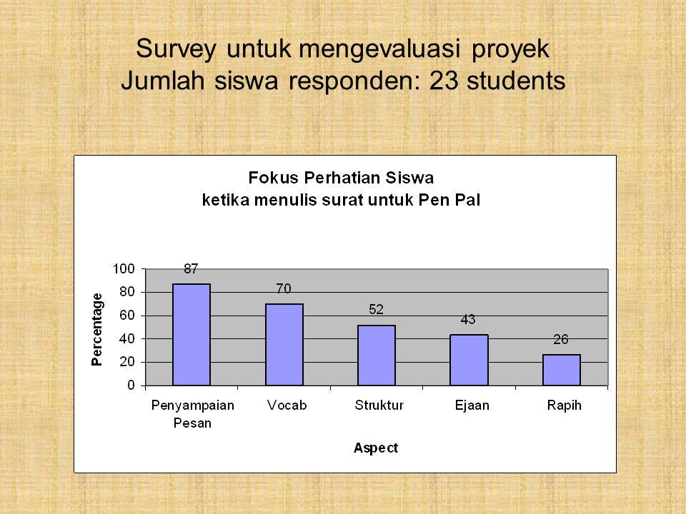 Survey untuk mengevaluasi proyek Jumlah siswa responden: 23 students