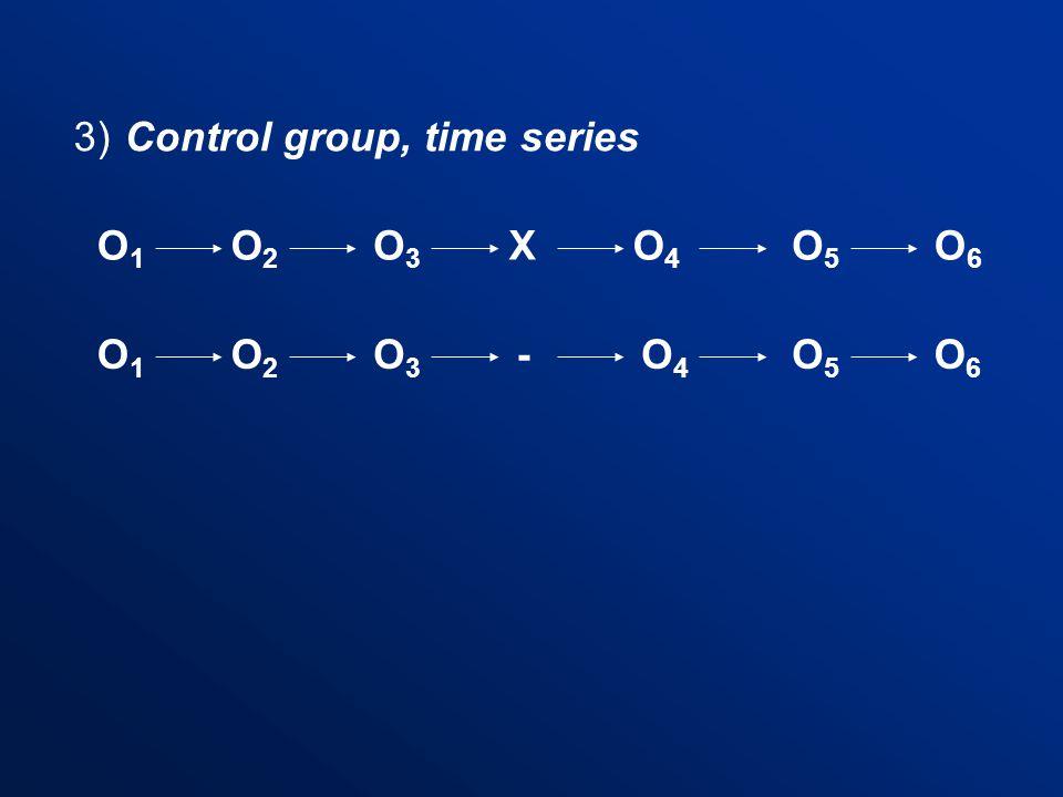 3) Control group, time series O1O1 O2O2 - XO3O3 O5O5 O4O4 O6O6 O6O6 O1O1 O3O3 O2O2 O4O4 O5O5