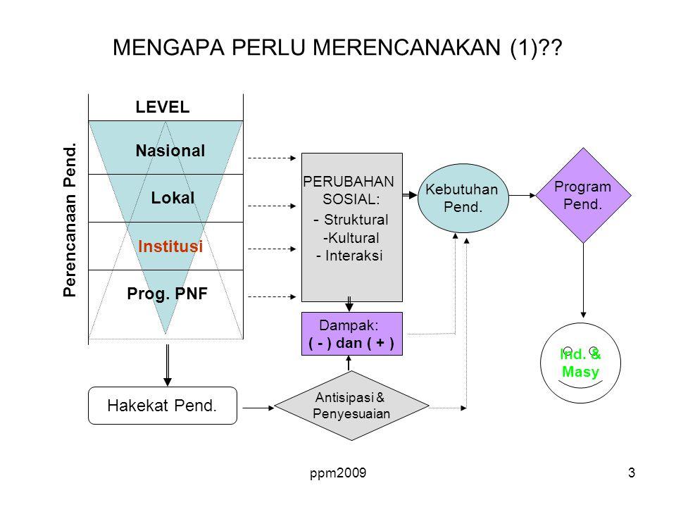ppm20093 Prog. PNF Institusi Lokal Nasional LEVEL Perencanaan Pend. PERUBAHAN SOSIAL: - Struktural -Kultural - Interaksi Dampak: ( - ) dan ( + ) Kebut