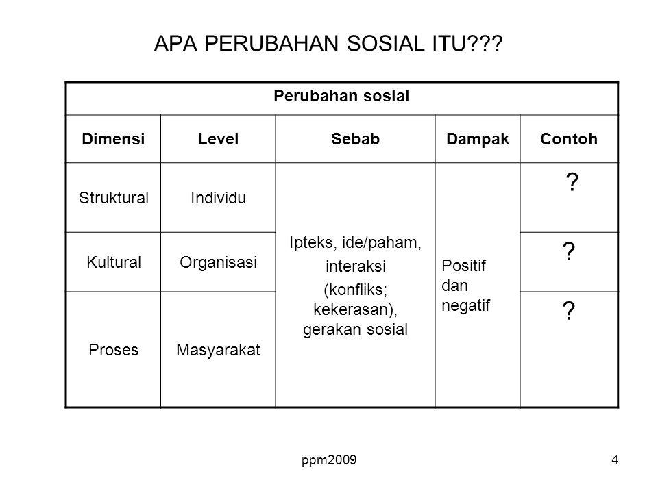 ppm20094 APA PERUBAHAN SOSIAL ITU??? Perubahan sosial DimensiLevelSebabDampakContoh StrukturalIndividu Ipteks, ide/paham, interaksi (konfliks; kekeras