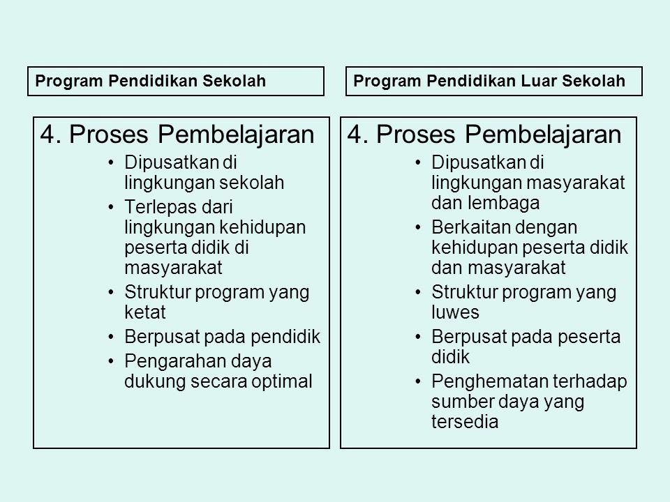 4. Proses Pembelajaran Dipusatkan di lingkungan sekolah Terlepas dari lingkungan kehidupan peserta didik di masyarakat Struktur program yang ketat Ber