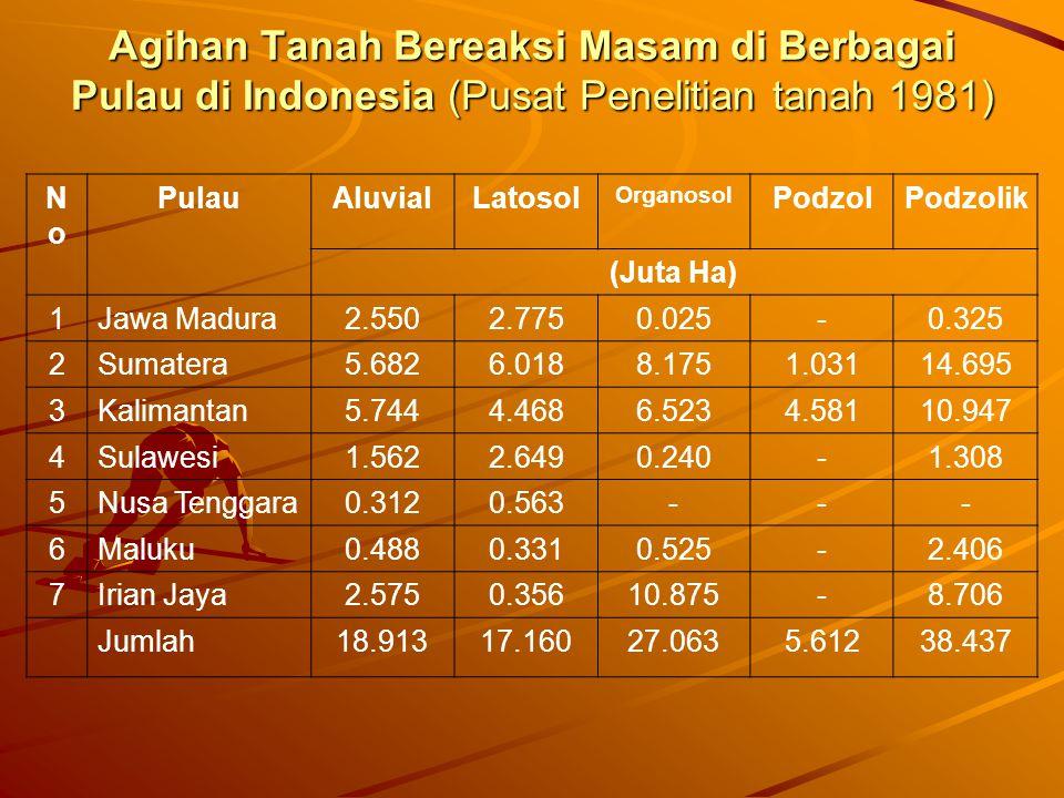 Agihan Tanah Bereaksi Masam di Berbagai Pulau di Indonesia (Pusat Penelitian tanah 1981) NoNo PulauAluvialLatosol Organosol PodzolPodzolik (Juta Ha) 1