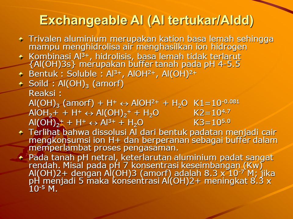 Exchangeable Al (Al tertukar/Aldd) Trivalen aluminium merupakan kation basa lemah sehingga mampu menghidrolisa air menghasilkan ion hidrogen Kombinasi