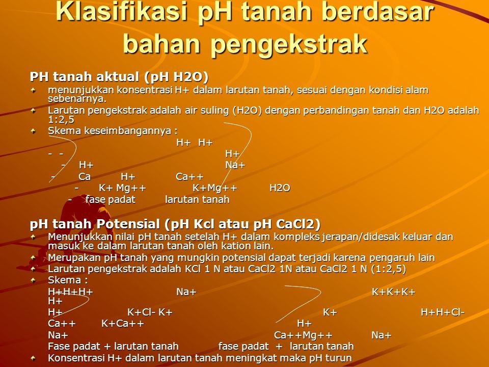 Klasifikasi pH tanah berdasar bahan pengekstrak PH tanah aktual (pH H2O) menunjukkan konsentrasi H+ dalam larutan tanah, sesuai dengan kondisi alam se